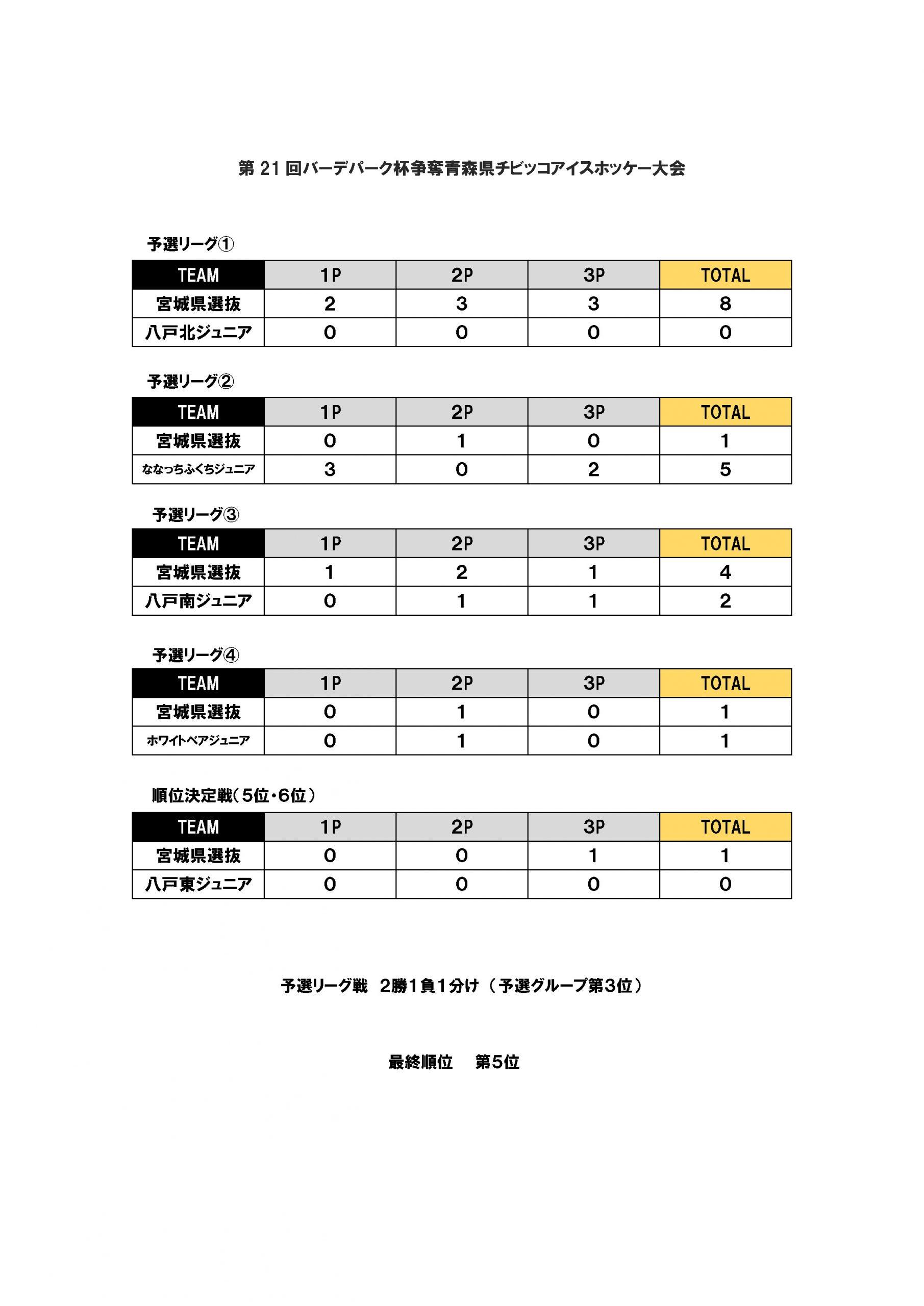 第21回バーデパーク杯争奪青森県チビッコアイスホッケー大会